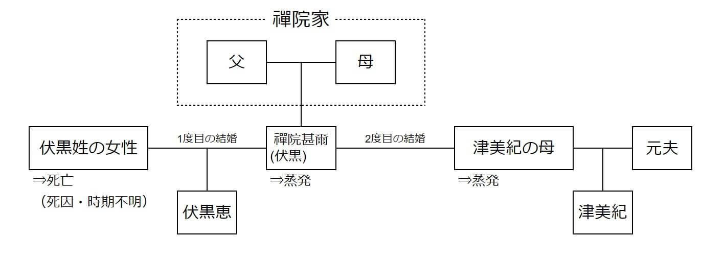 伏黒家と禪院家の家系図