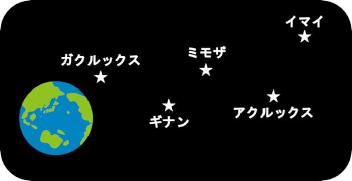 星綺羅羅の術式の仕組み