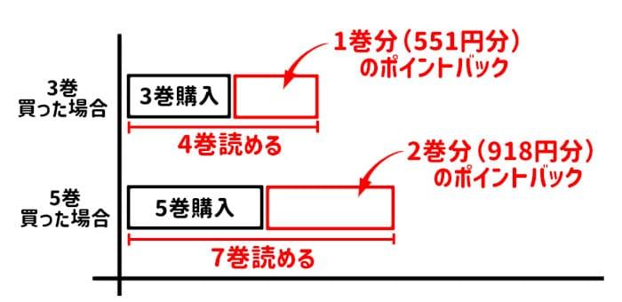 U-NEXTのポイントバック利用例