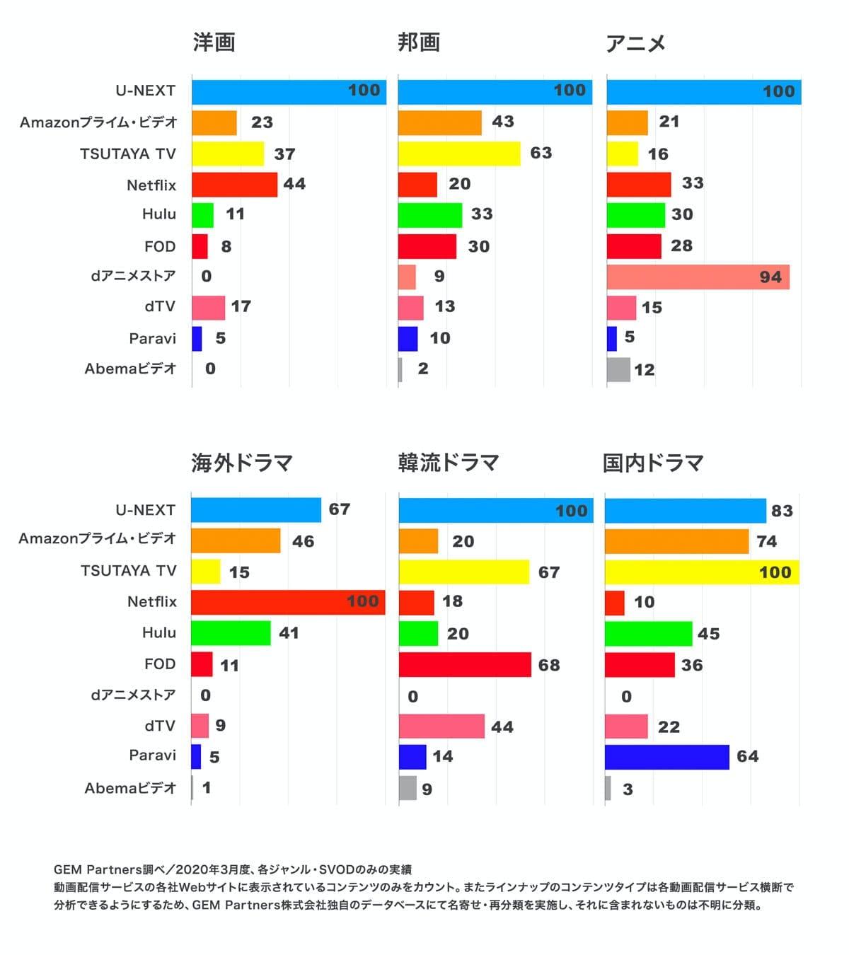U-NEXTの見放題作品数はNo.1